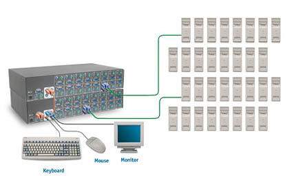 Kvm switch клавиатурные переключатели