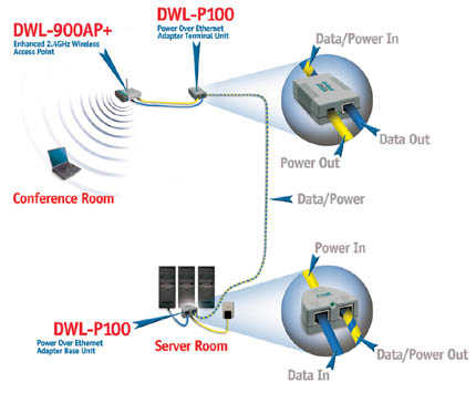 ethernet over power
